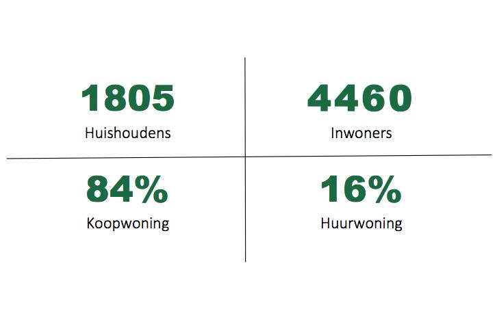 Statistiek Aerdenhout