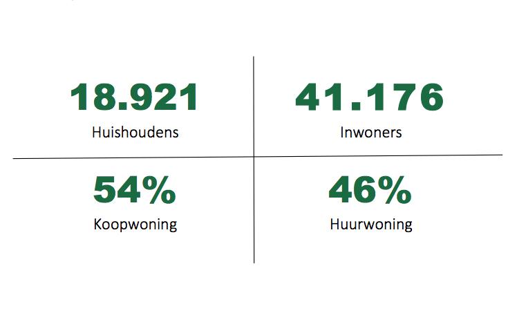 Statistiek Beverwijk