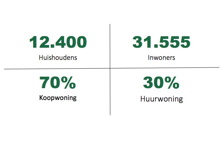 Statistiek Nieuw-Vennep