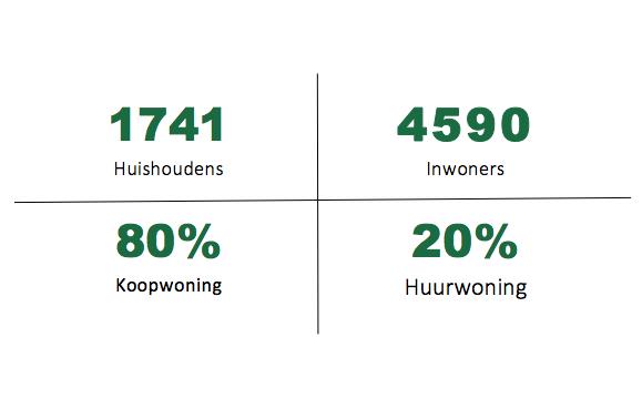 Statistiek Overveen