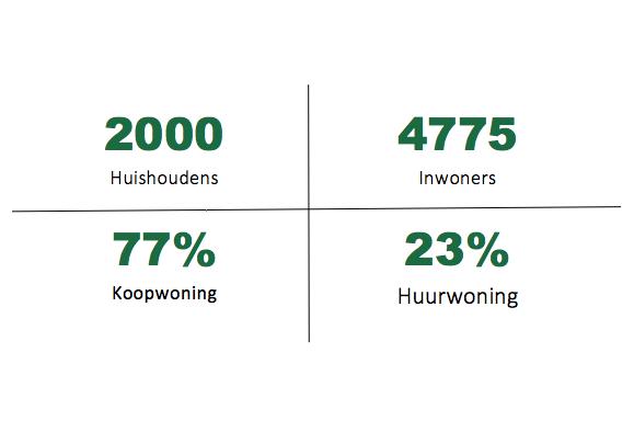 Statistiek Vijfhuizen