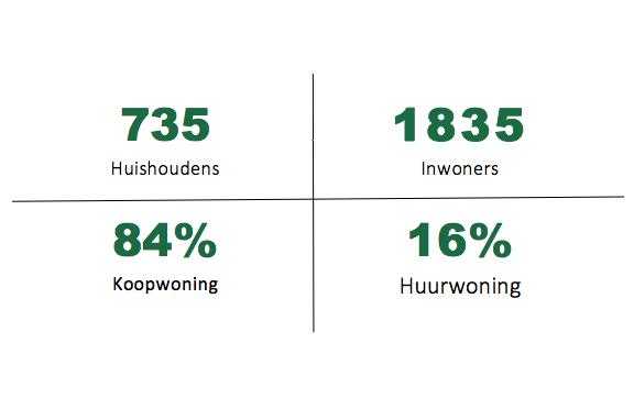Statistiek Zwaanshoek
